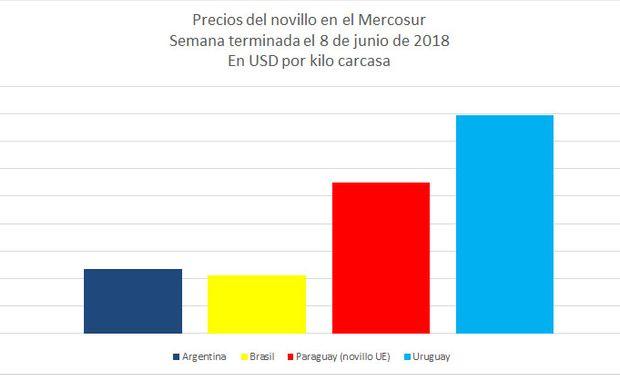 El precio en la Argentina resultó 12% inferior al promedio ponderado de sus vecinos, desde el -15% del boletín anterior y 2% mayor al de Brasil.