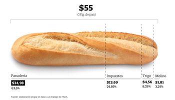 Cómo se compone el precio del pan
