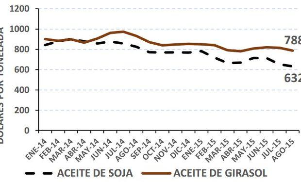Evolución mensual de precio FOB aceite de soja y girasol.