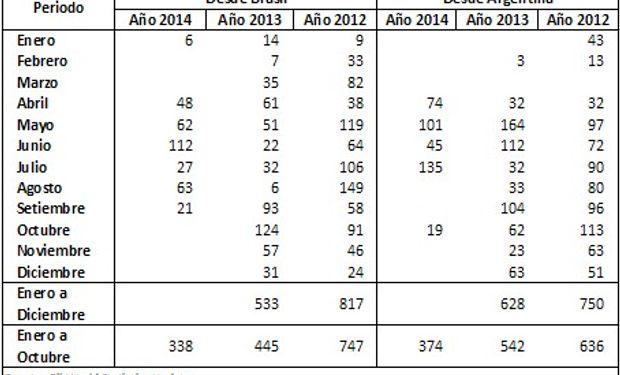 Exportaciones de Aceite de soja de Brasil y Argentina con destino a China. Últimos tres años (En millones de Toneladas) Fuente: BCR