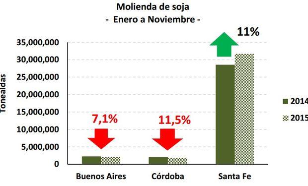 Fuente: DIA. En base a datos Ministerio de Agroindustria.