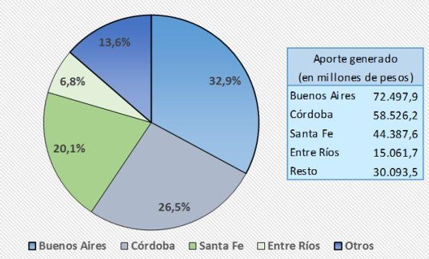 Aportes provinciales por derechos de exportación de la soja y subproductos. Campañas 2008/2009 a 2013/2014.