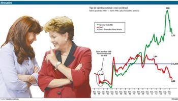 El tipo de cambio real con Brasil se apreció 32% en el último año