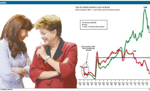 El tipo de cambio real con la moneda brasileña se apreció un 32% en los últimos doce meses y es comparable a la crisis del Mercosur de 1999.