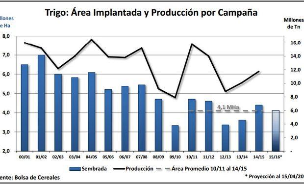 Área implantada y producción de trigo campaña por campaña. Fuente: BCBA.