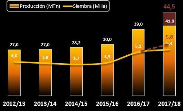 MAÍZ. Fuente: Bolsa de Cereales de Buenos Aires