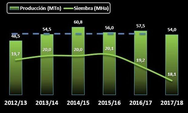 SOJA. Fuente: Bolsa de Cereales de Buenos Aires