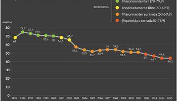 Argentina cayó en un ranking de libertad económica y está en los últimos 10 lugares del mundo