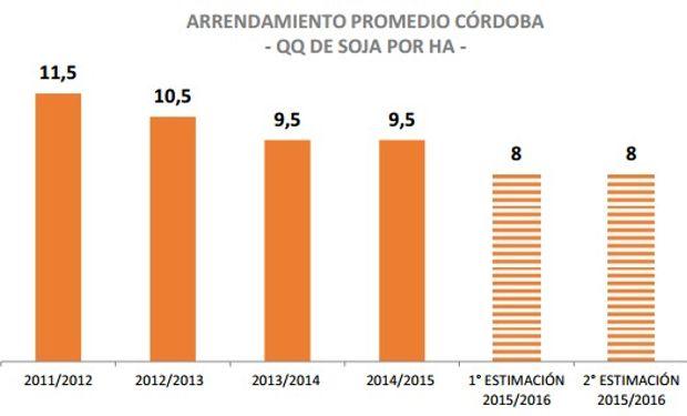 Promedio de 8 quintales de soja, contra los 9,5 de 2014.