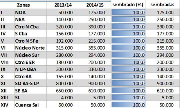 Siembra de trigo campaña 2014/15. Datos al 02/10/2014.