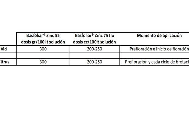 Dosis recomendadas de Basfoliar Zinc.