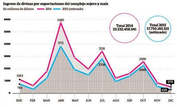 En caída. Ingreso de divisas por exportaciones del complejo sojero y maíz. Fuente: La Nación.