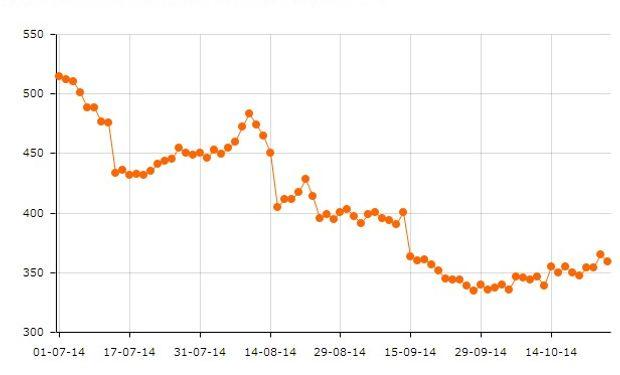 Las posición soja continua en CBOT cayó un 30% entre el 1° de julio y el 24 de octubre de 2014.