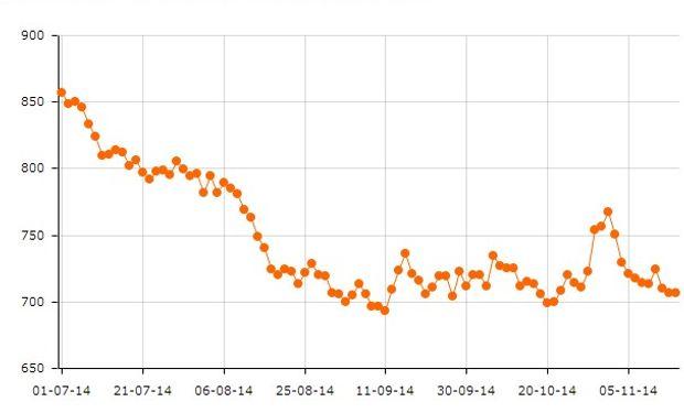 El aceite de soja (insumo base del biodiesel argentino) cayó cerca de un 17% desde el 1° de julio en CBOT.