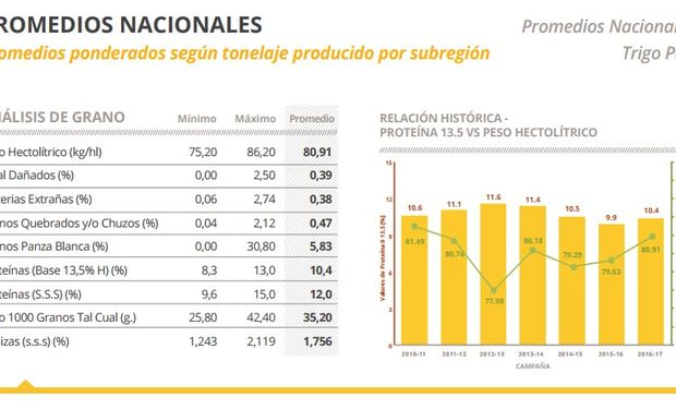 Fuente: Bolsa de Cereales de Córdoba.