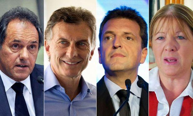 La encuesta le da a Scioli una intención de voto del 39,9%, frente al 28,1% de Mauricio Macri, el 20% de Sergio Massa y el 4% de Margarita Stolbizer.