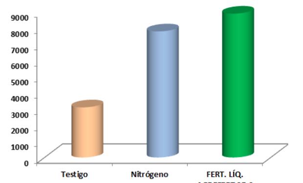 Comparativo fertilizante líquido AgreFert. Fuente: AgreFert.