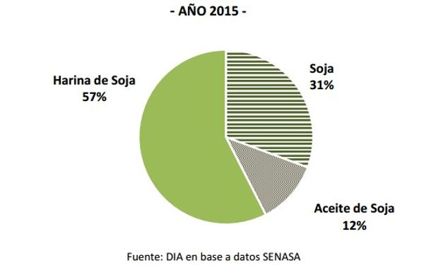 Composición de las exportaciones del complejo sojero.