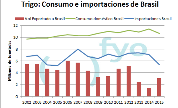 Brasil mermó las compras externas de trigo.