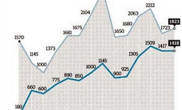 Consumo de Fertilizantes en miles de toneladas. Período 2000/2013. Fuente: Ciafa / La Nación