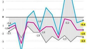 No logran reactivar el consumo: acumula 16 meses de caída
