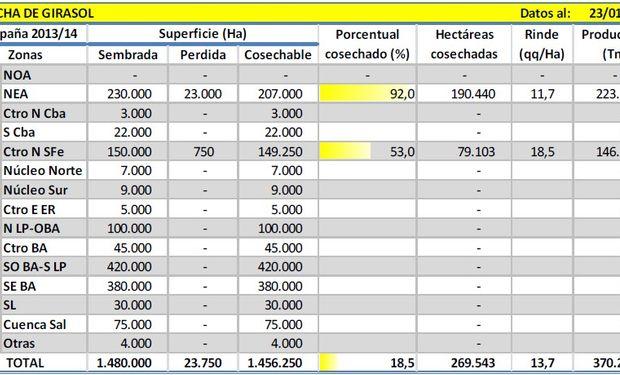 Cosecha de girasol. Datos al: 22/01/2014. Fuente: Bolsa de Cereales de Buenos Aires