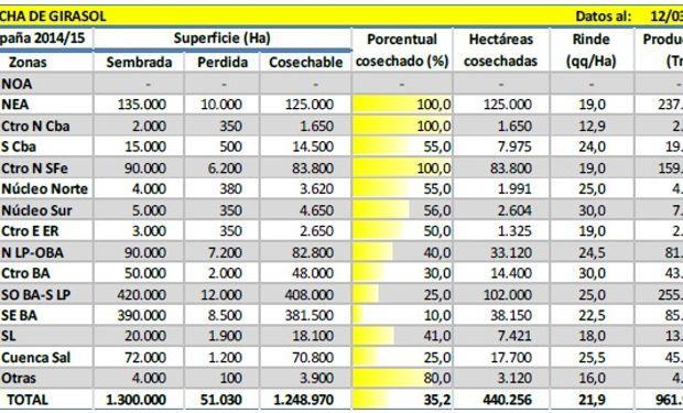 Cosecha de girasol. Datos al: 12/03/2015.