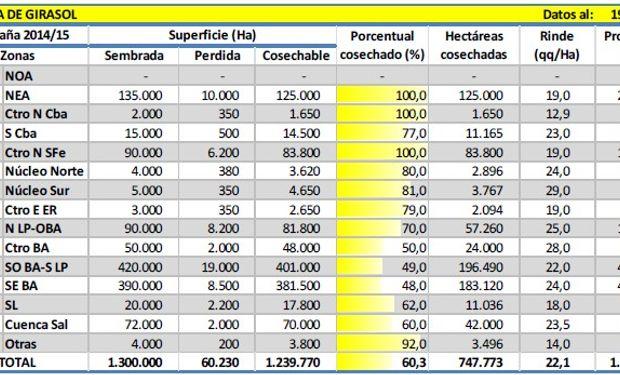 Cosecha de girasol. Datos al 19/03/2015. Fuente: PAS.