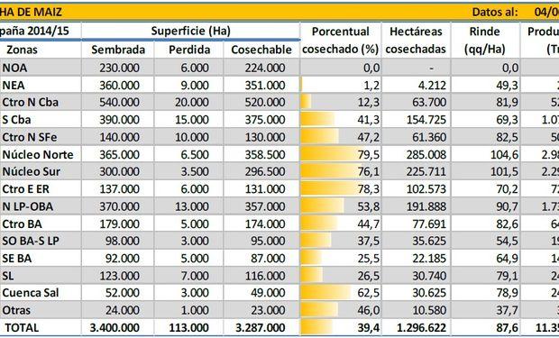 Cosecha de maíz. Datos al 04/06/2015. Fuente: BCBA.