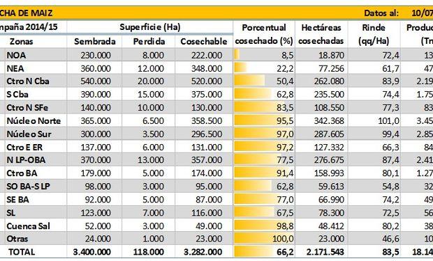 Cosecha de maíz. Datos al 10/07/2015. Fuente: BCBA.
