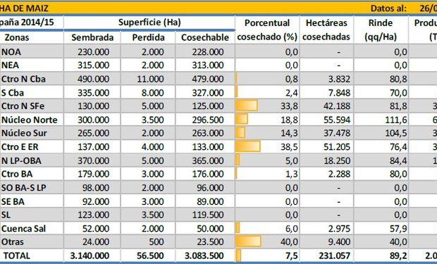 Cosecha de maíz. Datos al 26/03/2015. Fuente: BCBA.
