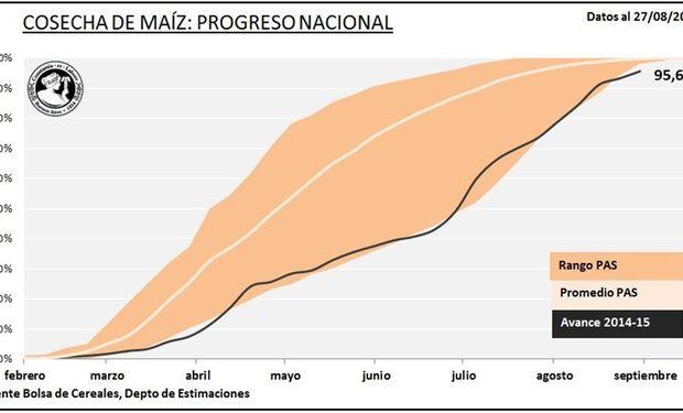 Progreso nacional de cosecha de maíz. Fuente: BCBA.