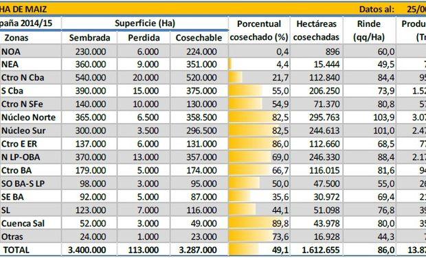 Cosecha de maíz. Datos al: 25/06/2015. Fuente: BCBA.