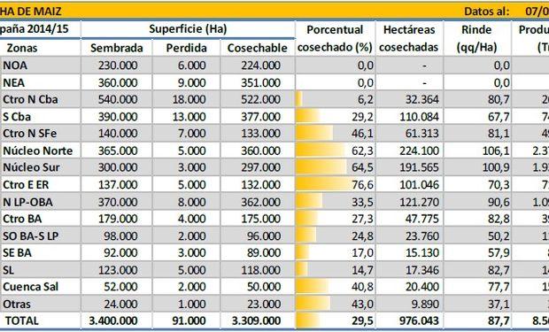 Cosecha de maíz. Datos al 07/05/2015. Fuente: BCBA.