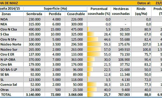 Cosecha de maíz. Datos al: 23/04/2015. Fuente: BCBA.
