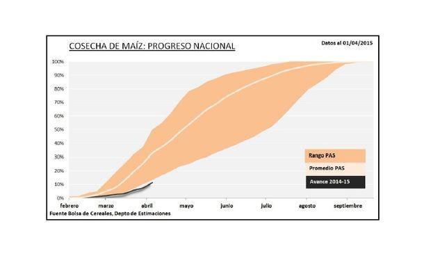 Progreso nacional de la cosecha de maíz. Fuente: BCBA