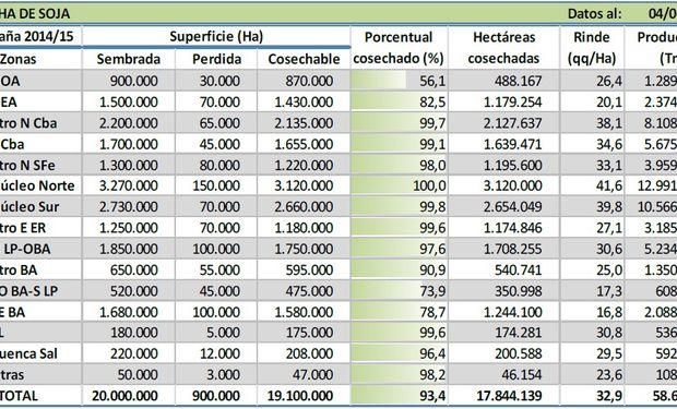 Cosecha de soja. Datos al 04/06/2015. Fuente: BCBA.