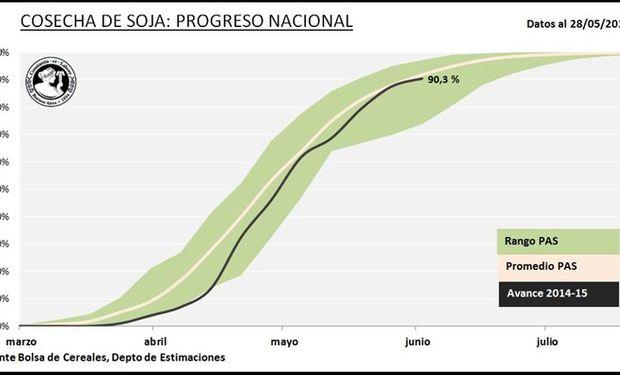 Cosecha de soja. Datos al: 28/05/2015. Fuente: BCBA.