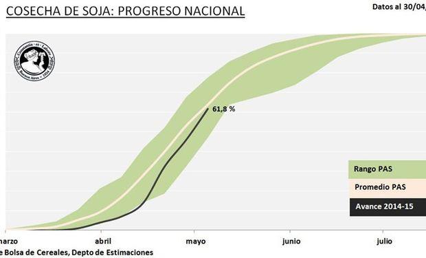 Progreso Nacional de cosecha de soja. Datos al: 30/04/2015. Fuente: BCBA.