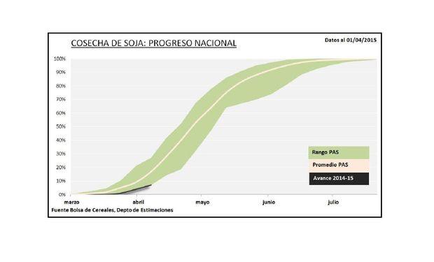 Progreso nacional de la cosecha de soja. Fuente: BCBA