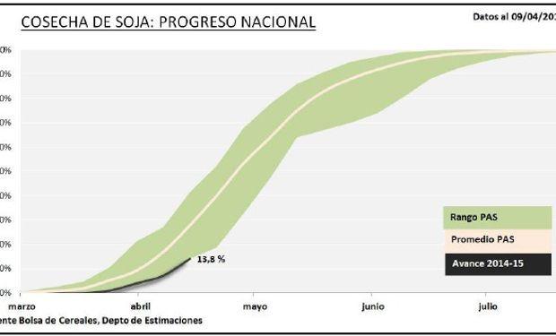 Progreso nacional de la cosecha de soja. Fuente: BCBA.
