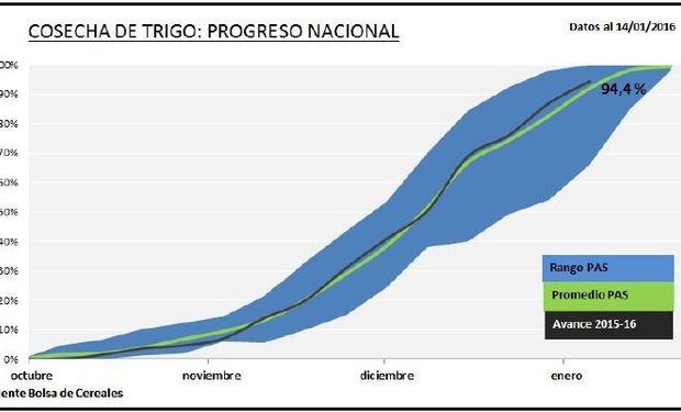 Progreso nacional de cosecha de trigo. Fuente: BCBA.