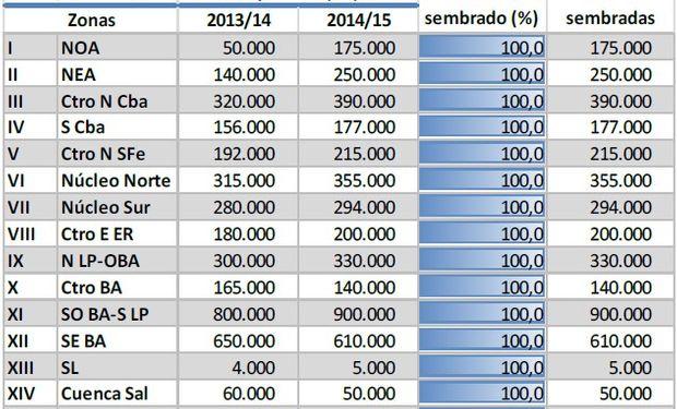 Cosecha de Trigo. Datos al 23/10/2014