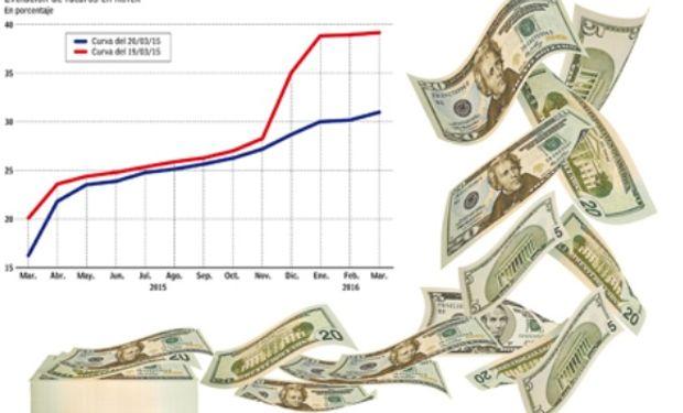 Apuntaron a bajar la expectativa de depreciación del tipo de cambio, que con los contratos largos era del 40% anual y hoy descendió al 30%.