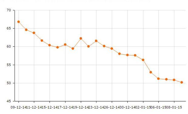 Cotización del petroleo BRENT durante el último mes.