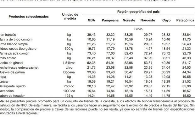 Precios al consumidor de un conjunto de elementos de la canasta del IPC, por regiones. Fuente: INDEC