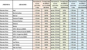 Déficit hídrico: listado de localidades en donde podría comenzar a faltar agua en los próximos días
