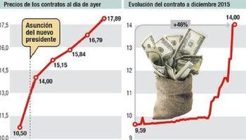 Efecto balotaje: prevén que dólar salte 40% en diciembre