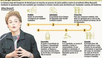 Dilma podría dejar el poder en mayo