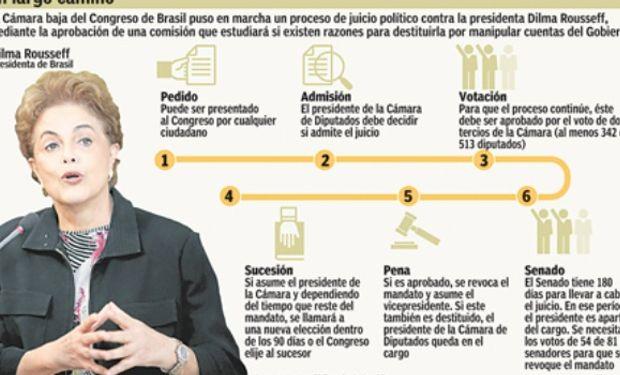 Si el juicio político avanza, Dilma podría dejar el poder en mayo.